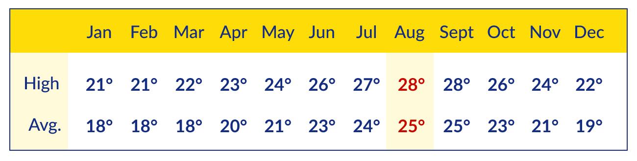 Fuerteventura temperature