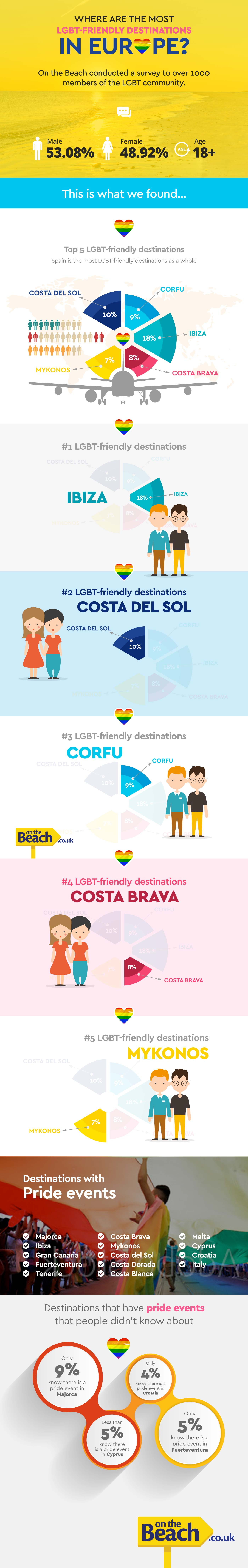 LGBT-friendly destinations infographic
